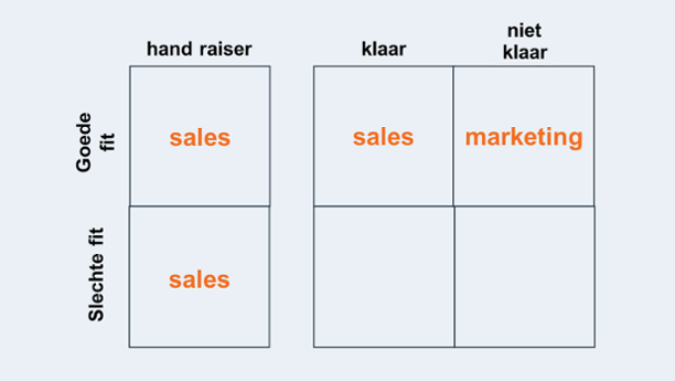 kwalificatie matrix
