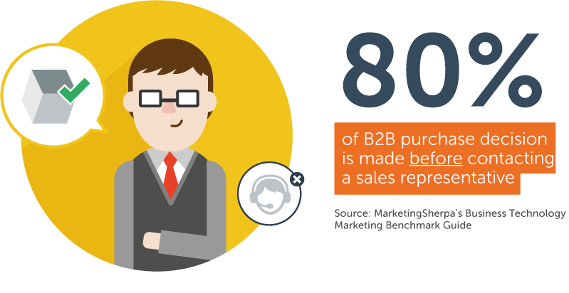 The shift in B2B purchase decisions