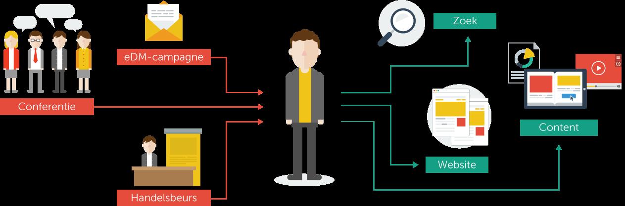 1 de gefragmenteerde levenscyclus van leads