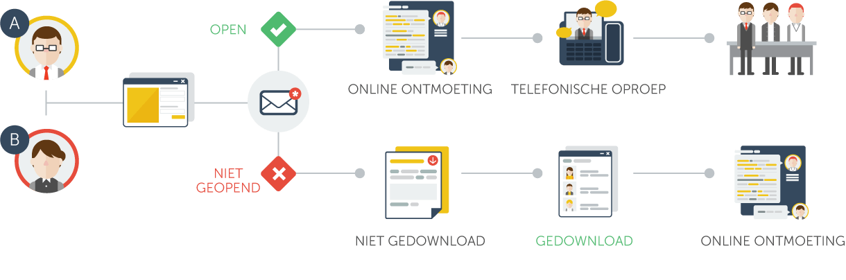 marketig automation in actie
