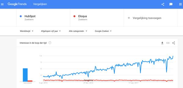 hubspot vs eloqua